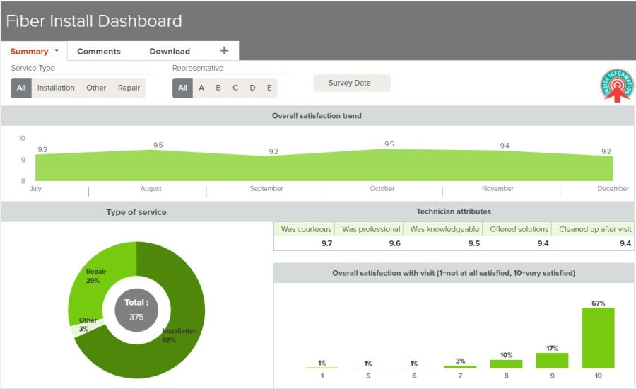 Sample Fiber Install Dashboard